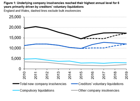 Company insolvency statistics are released for Q4 2019