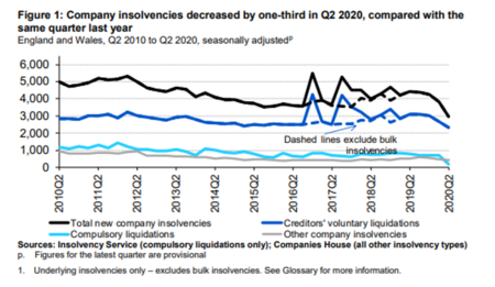 Latest insolvency statistics show a decrease in company insolvencies for England, Wales, Scotland and Northern Ireland