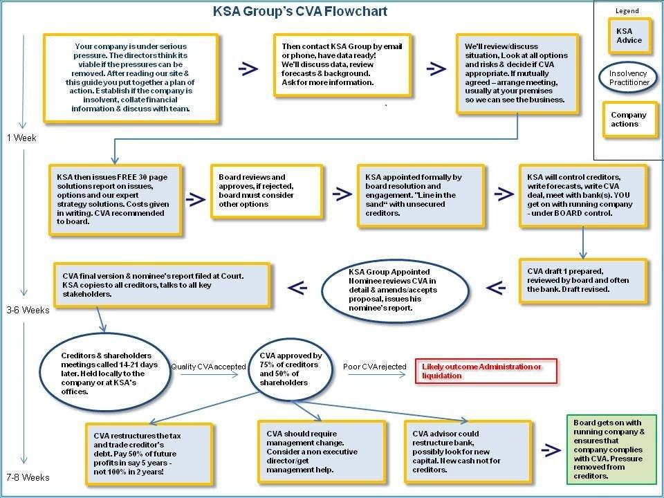 cva flowchart - pdf